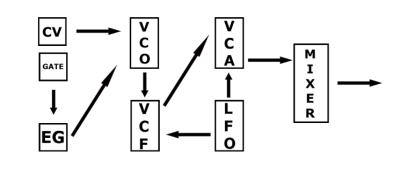 simple modular patch