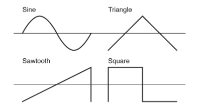 Sine Square Triangle Sawtooth
