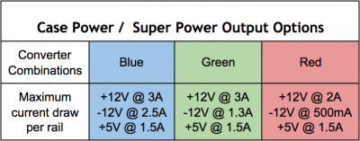 case_power_super_power_output_options